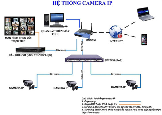 he-thong-camera-ip-poe