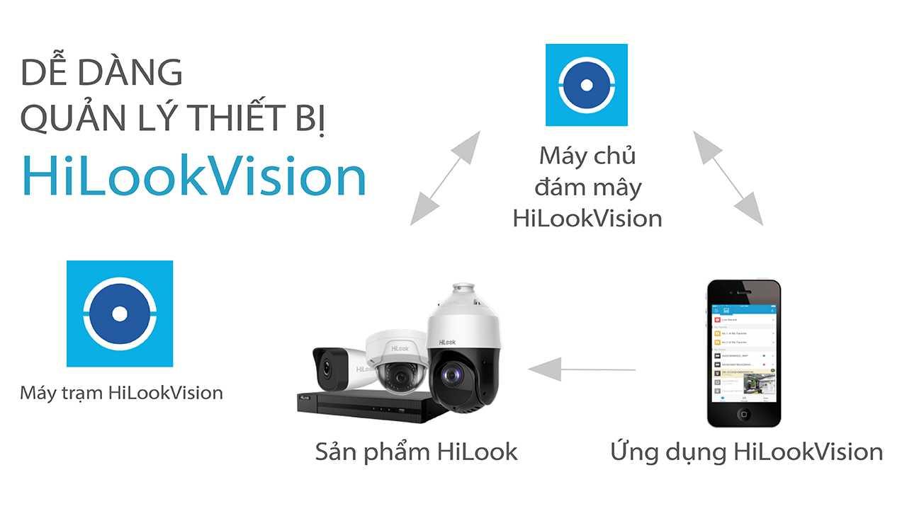 hilook-vision